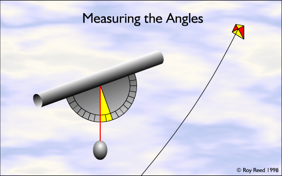 Measuring the Angles